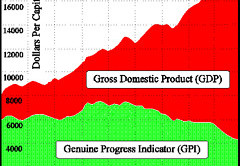 GDP vs GRI Graph