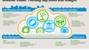 IBM smarter cities big data