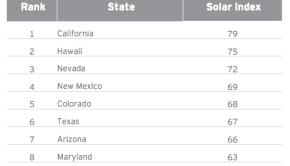 top-solar-states