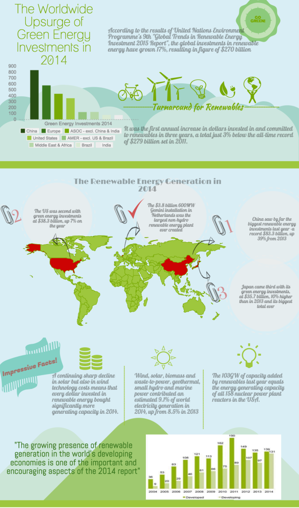 infographic on renewable energy investments UK